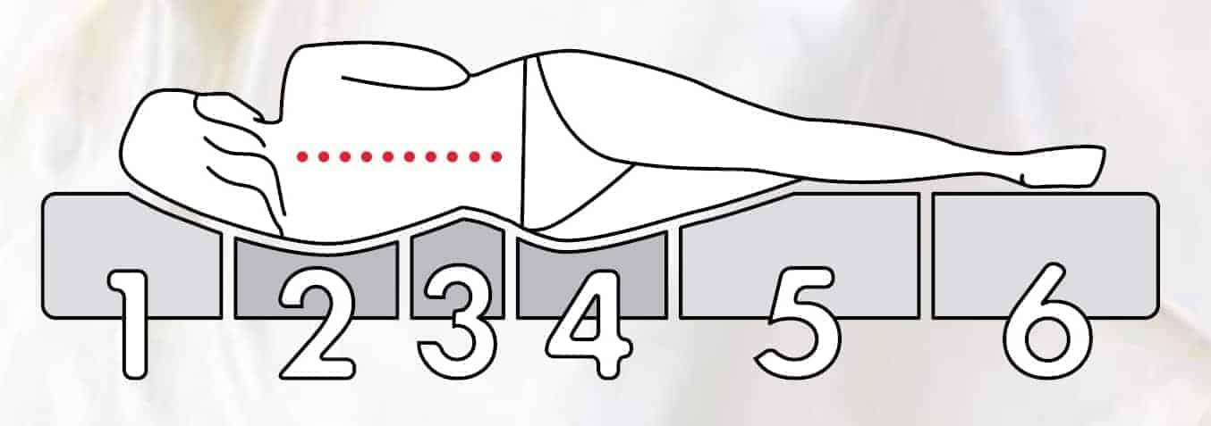 στρώμα 6 ζωνών