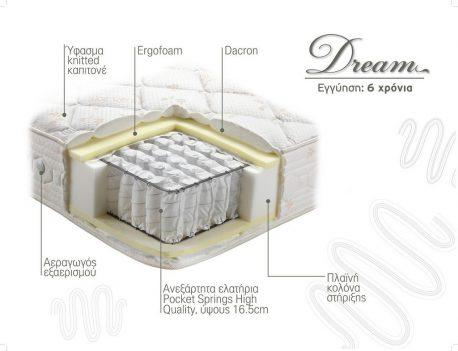 Στρώμα Dream Linea Strom Τομή Υλικά