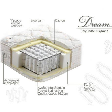 Στρώμα Dream Linea Strom Τομή