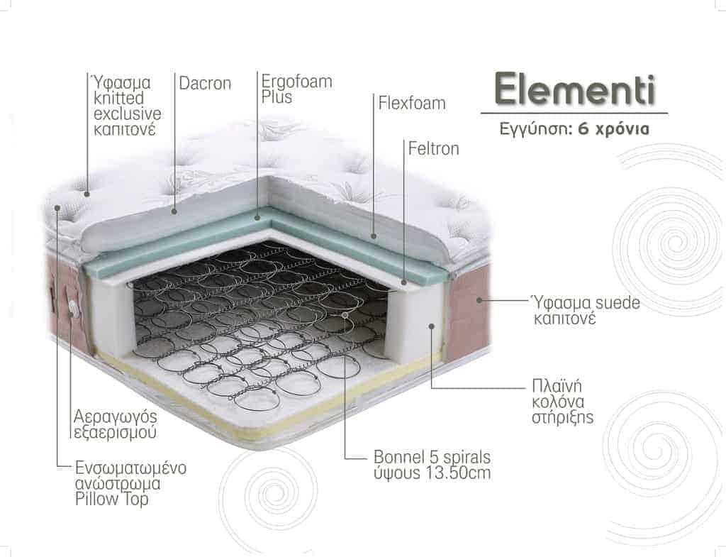 Στρώμα Elementi Linea Strom Τομή Υλικά