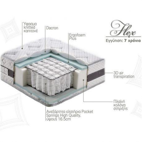 Στρώμα Flex Linea Strom Τομή Υλικά