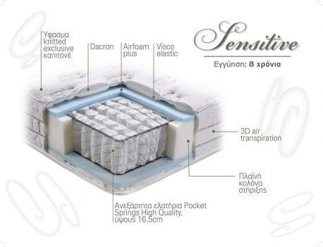 Στρώμα Sensitive Linea Strom Τομή Υλικά